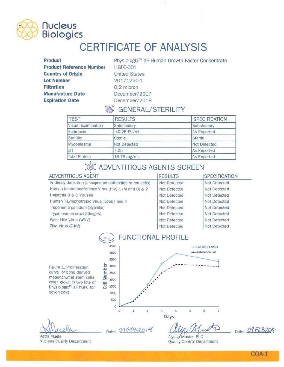 Physiologix XF SR - Example Certificate of Analysis